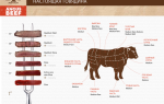 Как выбрать мясо для стейка из говядины и какому куску отдать предпочтение